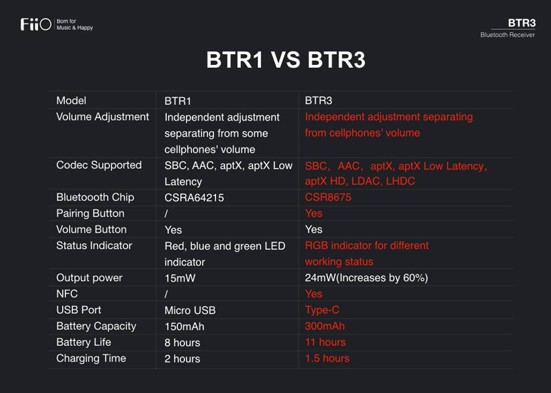 Comparison table of BTR1 and BTR3