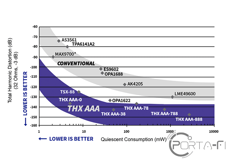 THX-AAA Distortion vs Power Consumption Chart